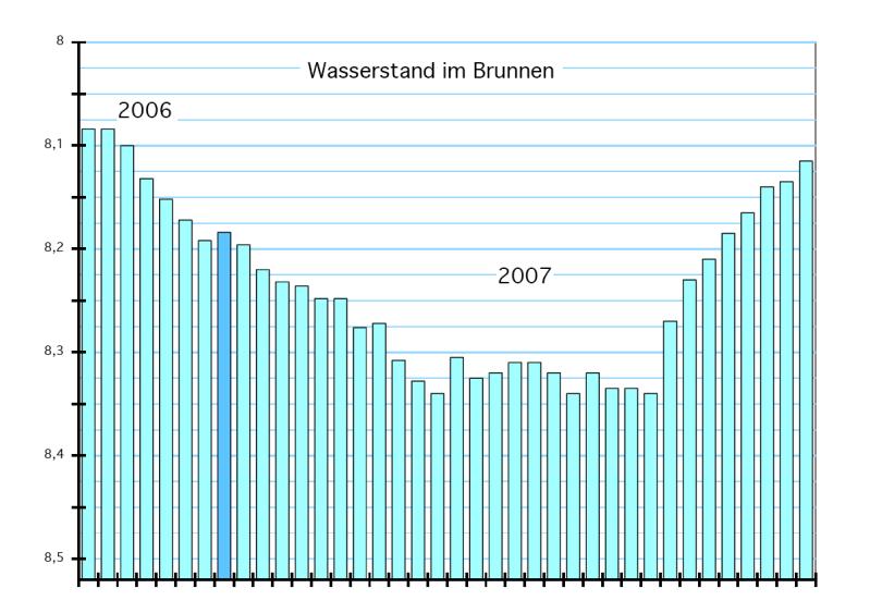 wasserstand_2007